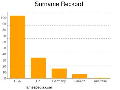 Surname Reckord