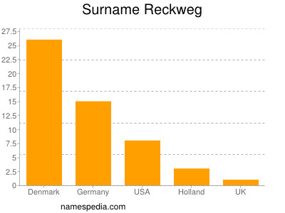 Surname Reckweg