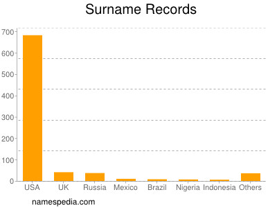 Surname Records