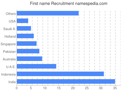 Given name Recruitment