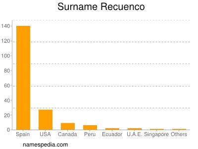 Surname Recuenco