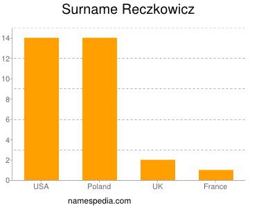 Surname Reczkowicz