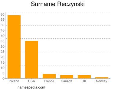 Surname Reczynski
