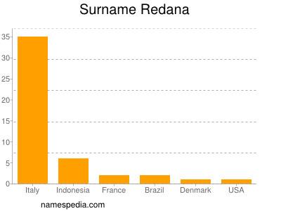 Surname Redana