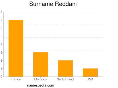 Surname Reddani