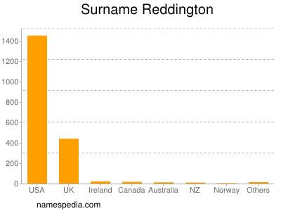 Surname Reddington