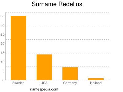 Surname Redelius