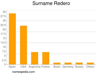 Surname Redero