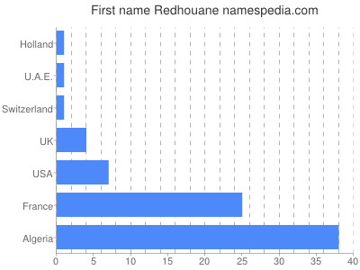 Given name Redhouane