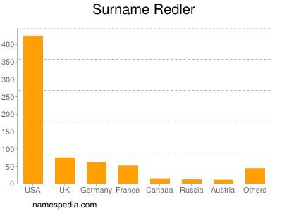 Surname Redler