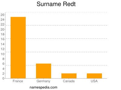 Surname Redt