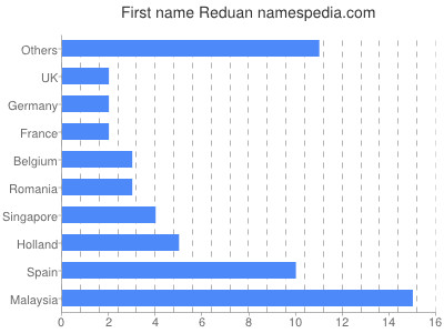 Given name Reduan
