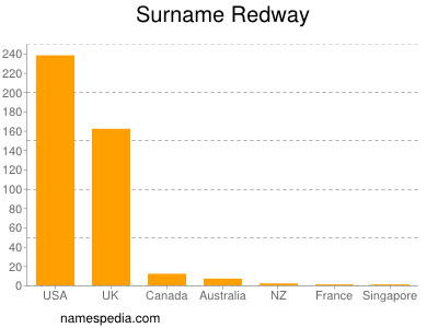 Surname Redway