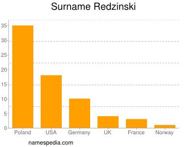 Surname Redzinski
