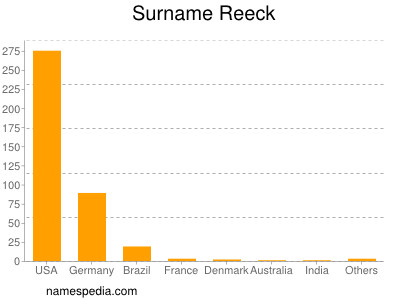 Surname Reeck