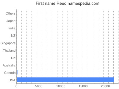 Given name Reed