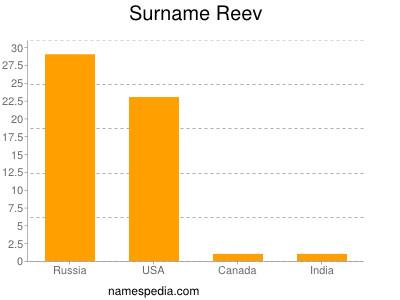 Surname Reev
