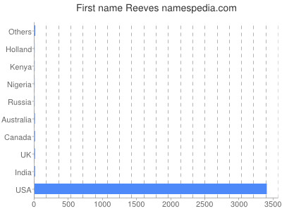 Given name Reeves