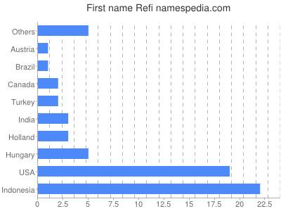 Given name Refi