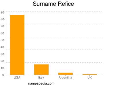 Surname Refice