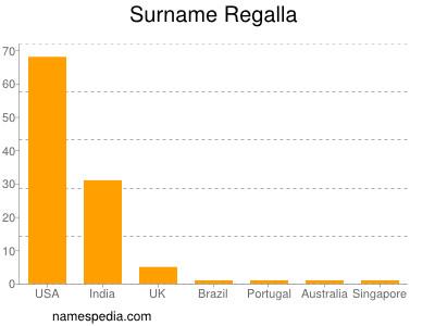 Surname Regalla