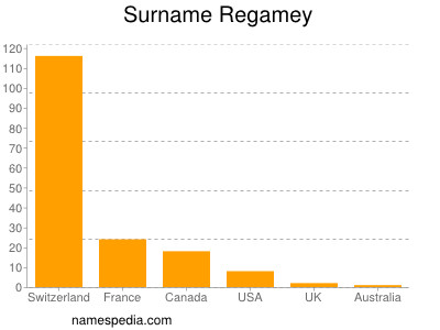Surname Regamey