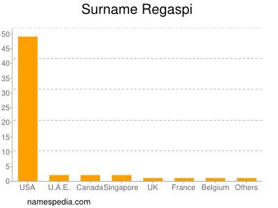 Surname Regaspi