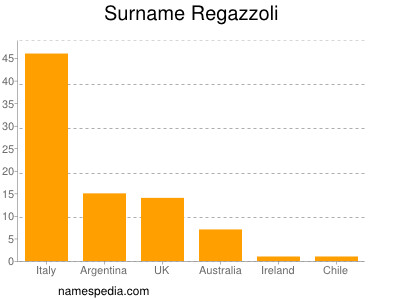 Surname Regazzoli