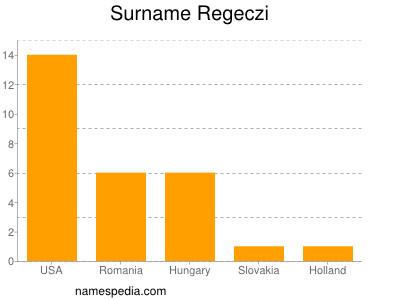 Surname Regeczi