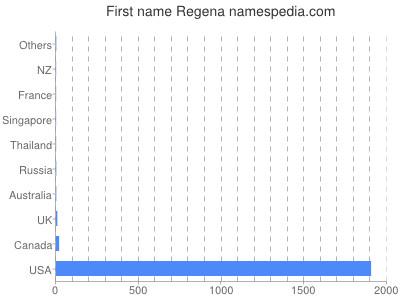 Given name Regena