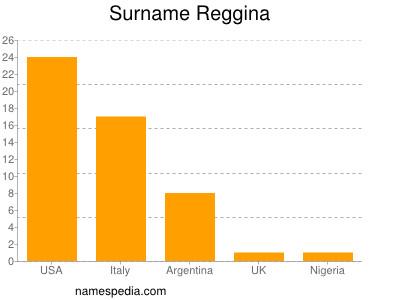 Surname Reggina