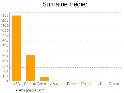 Surname Regier