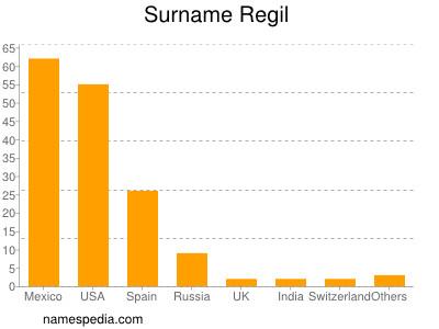 Surname Regil