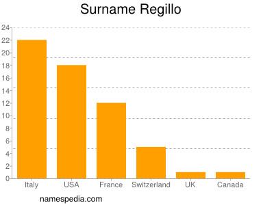 Antonio Regillo 3