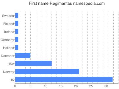 Given name Regimantas