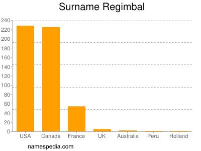 Surname Regimbal