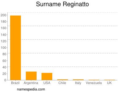 Surname Reginatto