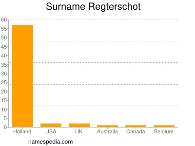 Surname Regterschot