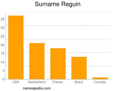 Surname Reguin