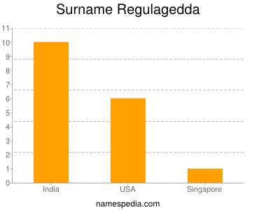 Surname Regulagedda