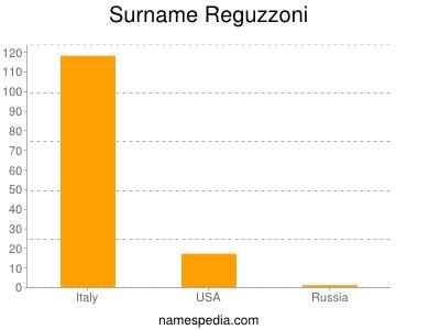 Surname Reguzzoni