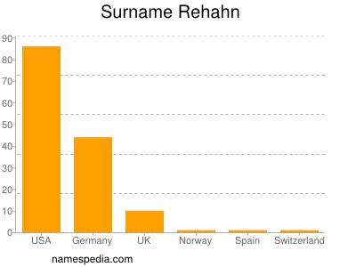 Surname Rehahn