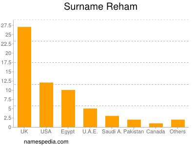 Surname Reham