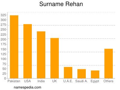 Surname Rehan