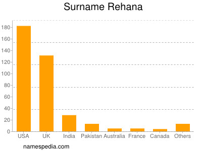 Familiennamen Rehana