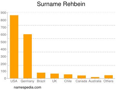Surname Rehbein