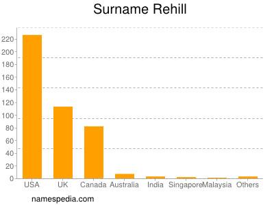 Surname Rehill