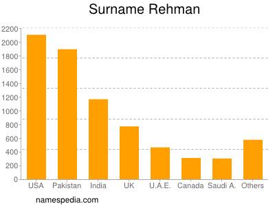 Surname Rehman