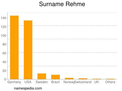 Surname Rehme