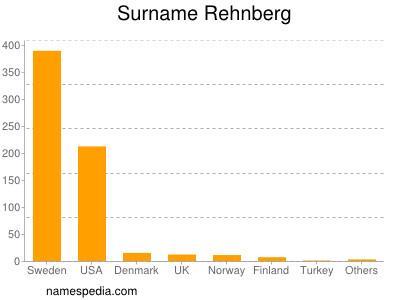 Surname Rehnberg